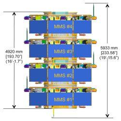 MMS–Magnetospheric-MultiScale