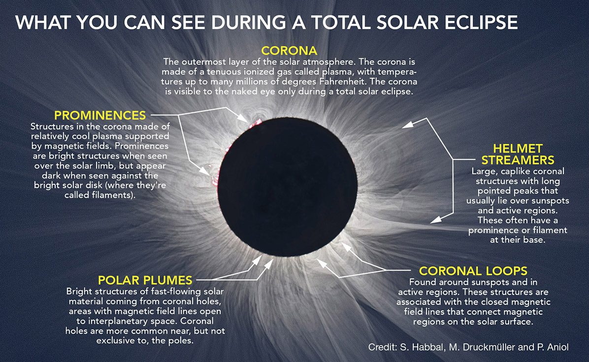 NASA - What can you see during a total solar eclipse?