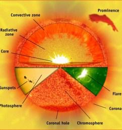 solar structure [ 1196 x 1196 Pixel ]