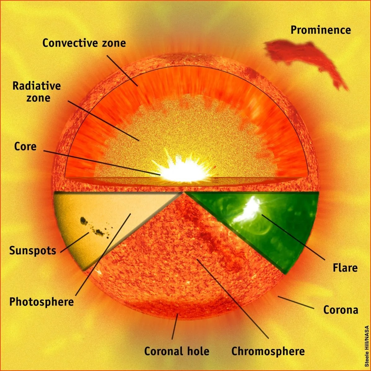 hight resolution of solar structure