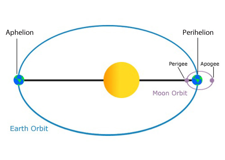Aphelion versus perihelion. (orbits exaggerated). Image credit: NOAA/NASA.
