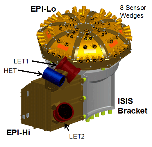 Integrated Science Investigation of the sun (IS☉IS)