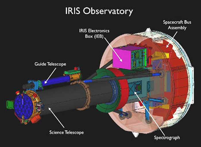 IRIS Spacecraft & Instruments