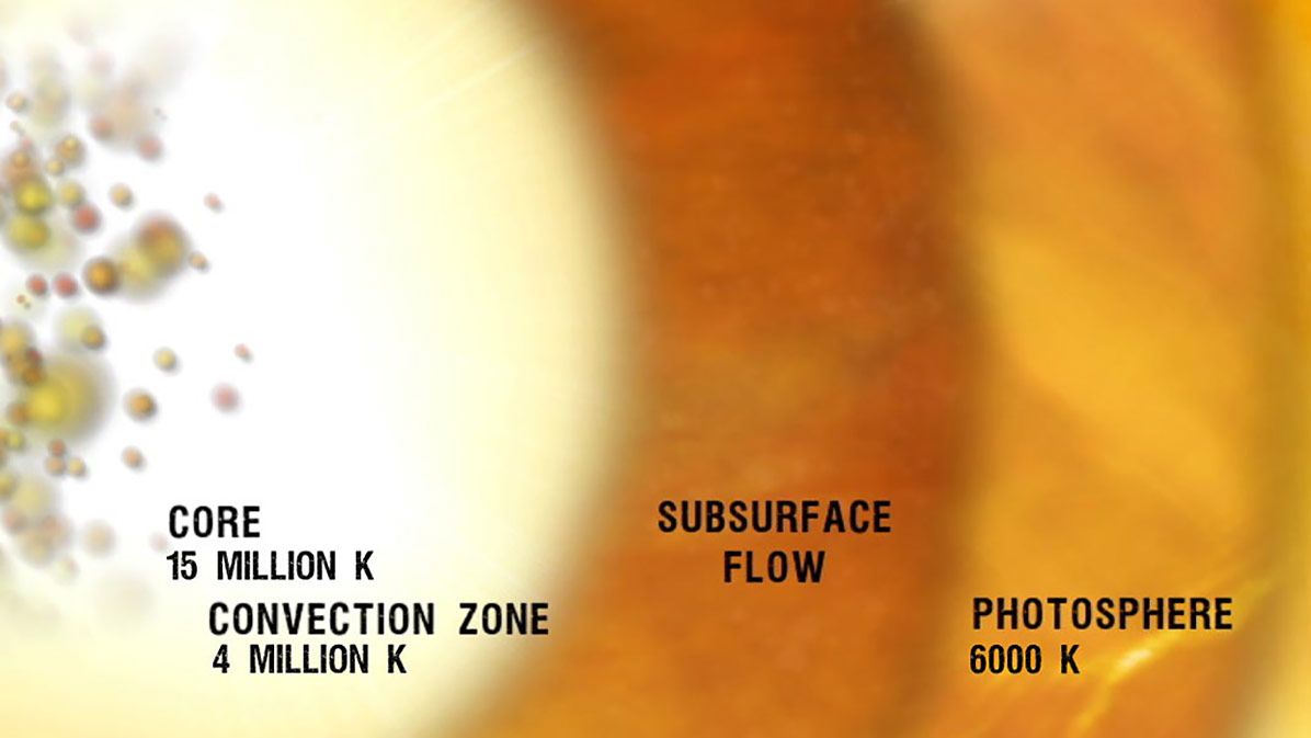 A region of subsurface flow separates the core from the sun's outer shell, the photosphere. CREDIT: NASA's Goddard Space Flight Center