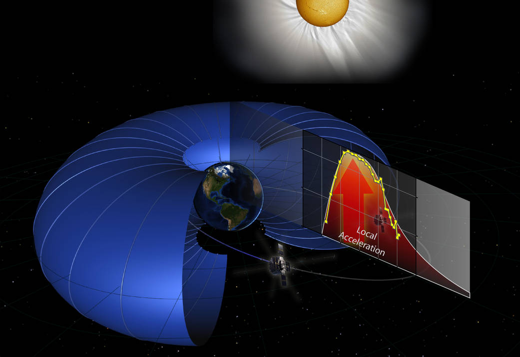 Radiation Belts Causing Partial Acceleration