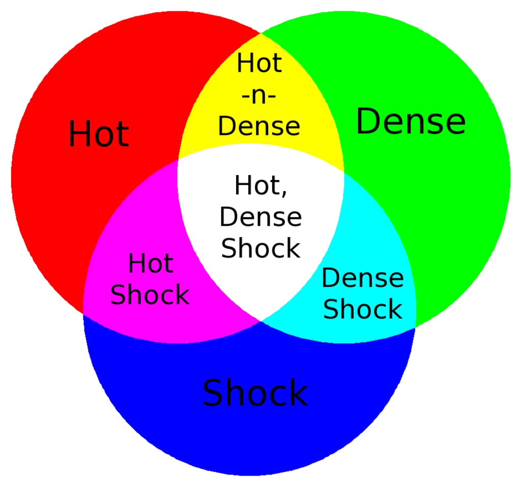 Tri-color diagram illustrating how colors from the three different measurements (density, temperature, pressure gradient) combine to highlight different characteristics of the plasma flow.