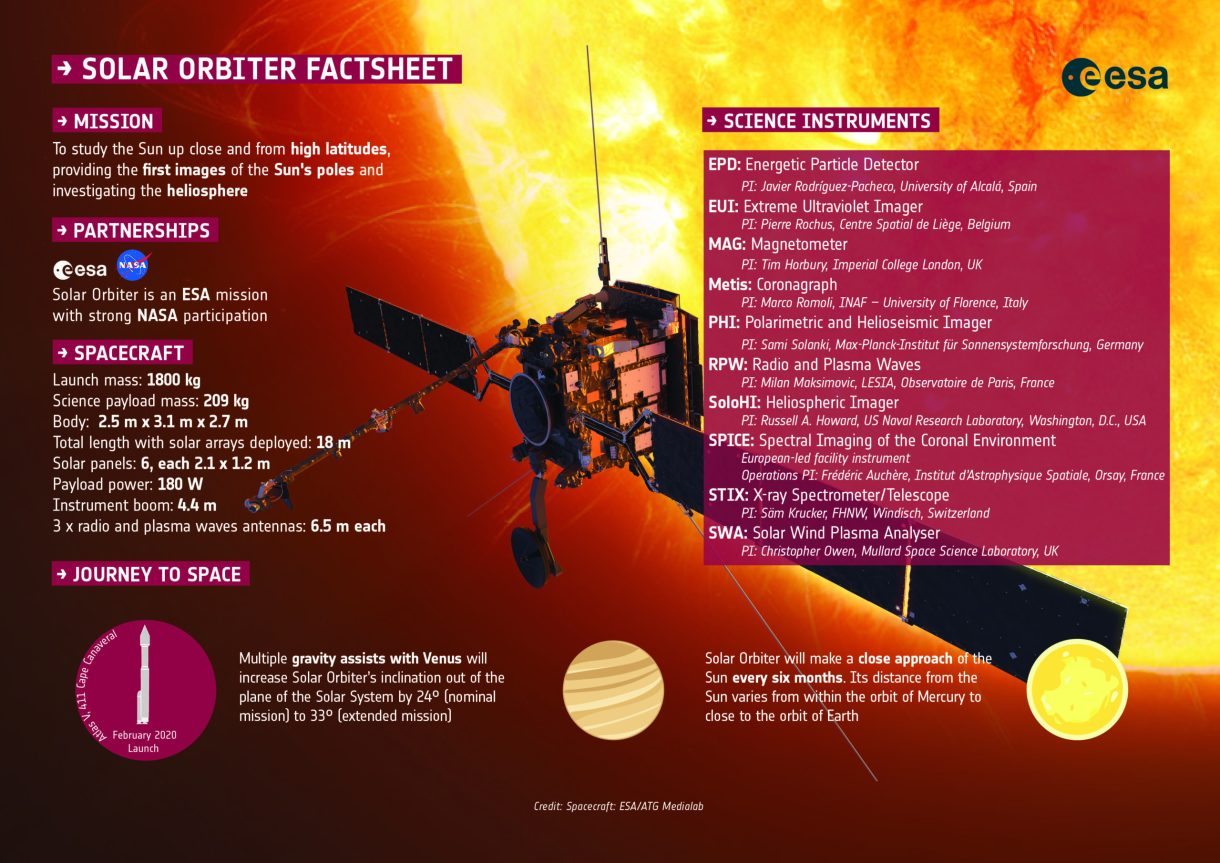 Solar Orbiter factsheet about the mission, partnerships, spacecraft, the science instruments and its journey to space. credit: ESA/ATG medialab
