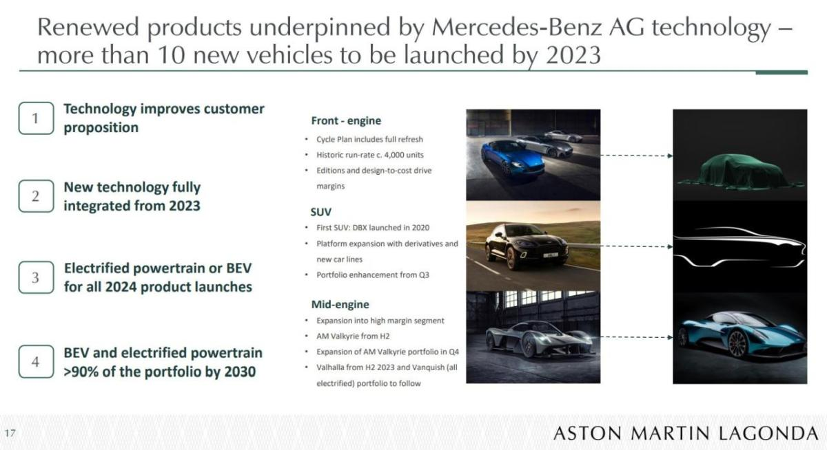 Aston Martin production-plan 2023