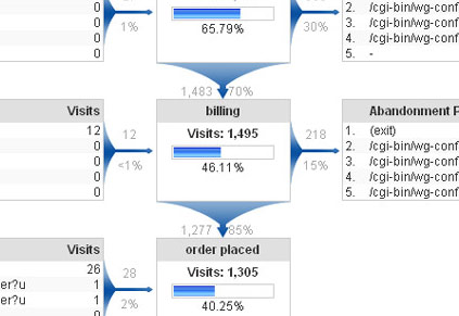 Google Analytics Defined Funnel Navigation