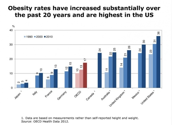 Obesity_rates_have_increased_slideshow