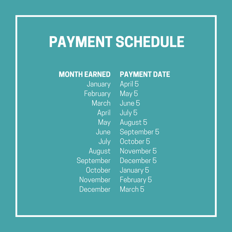 Mediavine Publisher Payment Schedule
