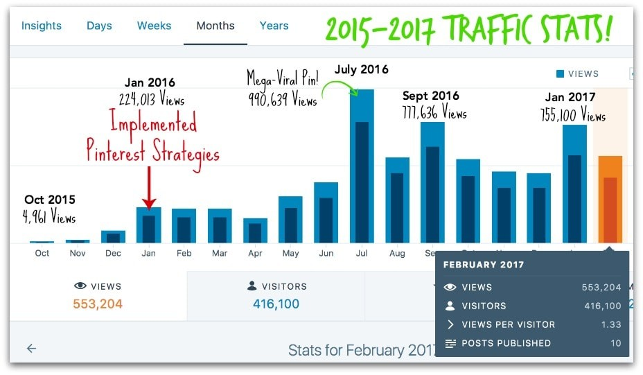 Traffic stats for Avocadu showing how Pinterest impacted their success.