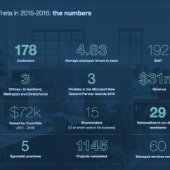 Office Chair Nz Small Desk Chairs Without Wheels Theta Publishes 2015-16 Annual Report   Auckland, Wellington, Christchurch, Tauranga,