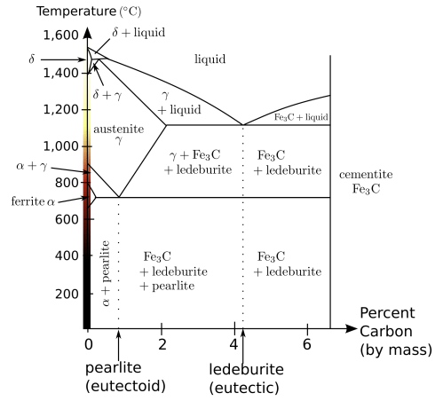 small resolution of steel phase diagram