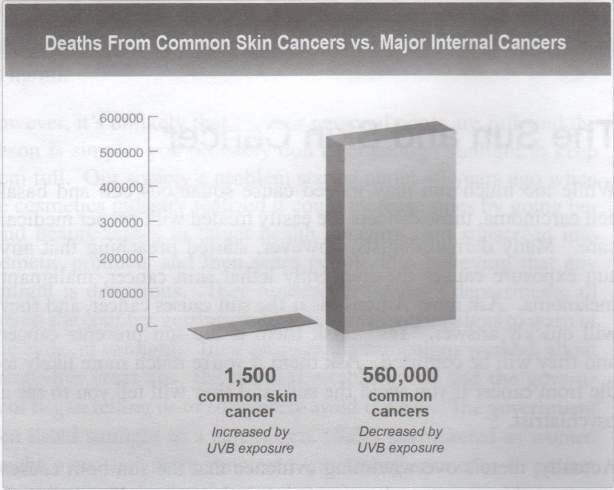 Deaths from non-melanoma skin-cancers compared to other cancers