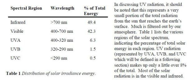 Distribution of solar irradiance energy