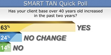 Healthy-tanning-advice_tanners-over-40-smarttan-Poll