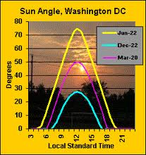 When can you get UVB from the sun in Washington