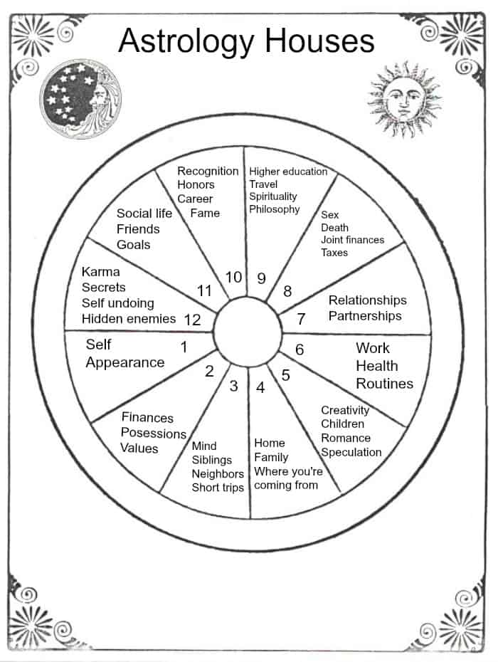 Meaning Of Splay Natal Chart In Astrology