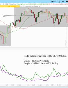 Hviv volatilityindicator also volatility indicators for options trading with thinkorswim rh thetatrend