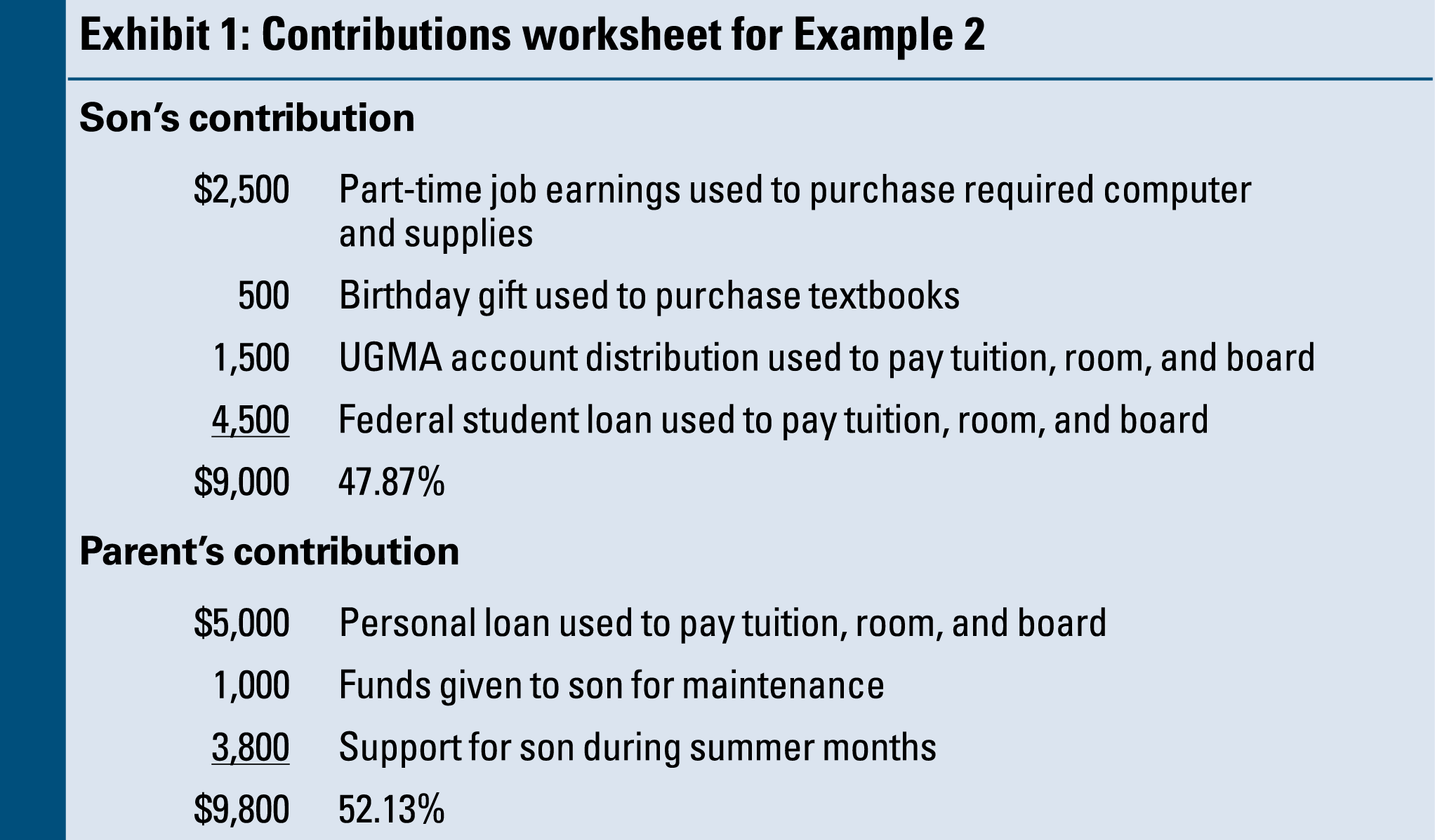 Credit Limit Worksheet