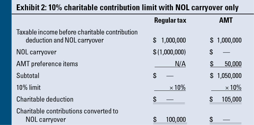 Atnols And Charitable Contribution Carryovers Which Takes