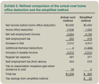 Simplified Home Office Deduction: When Does It Benefit ...