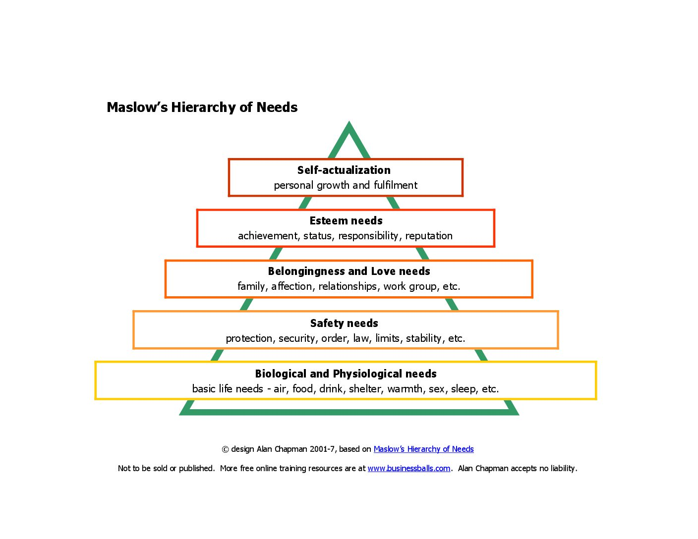 Hierarchy Of Needs The Teacher