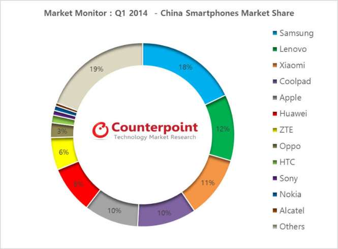 china-smartphone-marketshare