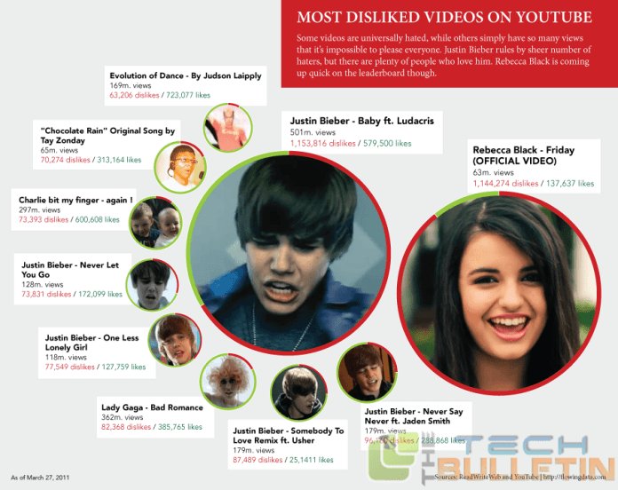 Top 10 Most Disliked YouTube Videos of all time