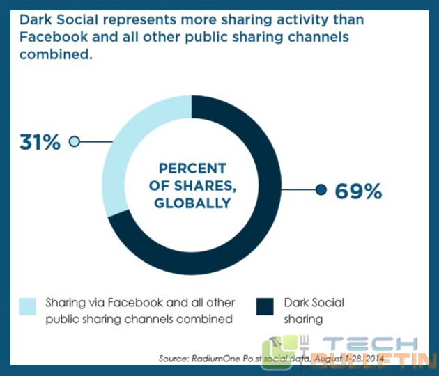 Dark-social-represents-more-sharing-activity-than-Facebook-and-all-other-public-sharing-channels-combined