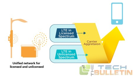 lte-u-unlicensed-spectrum-v3