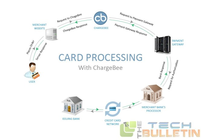 process-flow-chargebee