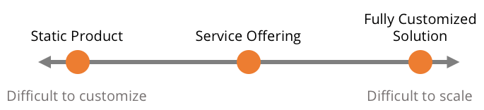 Service Offering Scalability