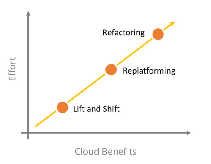 cloud benefits and effort