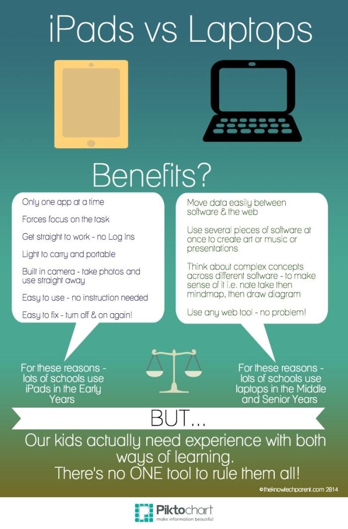 iPads vs Laptops for Learning