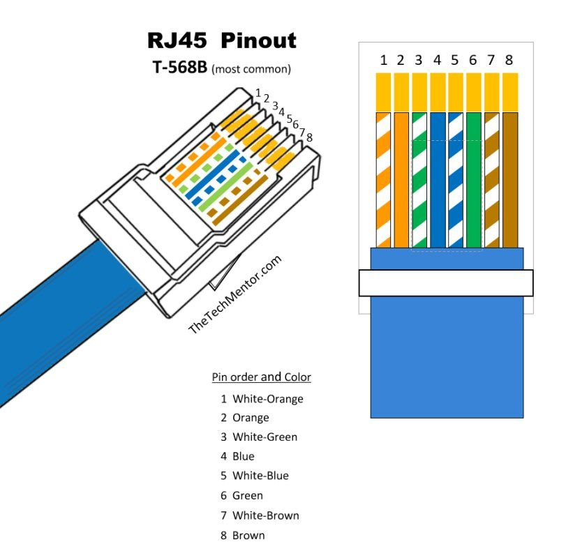 cat5e t568a wiring diagram 2016 f150 subwoofer easy rj45 with pinout steps and video this rj 45 pin t 568b shows everything you need in one handy image iso view color order suitable for printing quite large