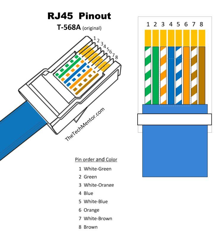Crossover Cable Pinout Rj45 Rj45 Pinout Wiring Diagrams For Cat5e