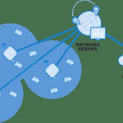 Application Server Diagram 2007 Dodge Caravan Radio Wiring Network The Things