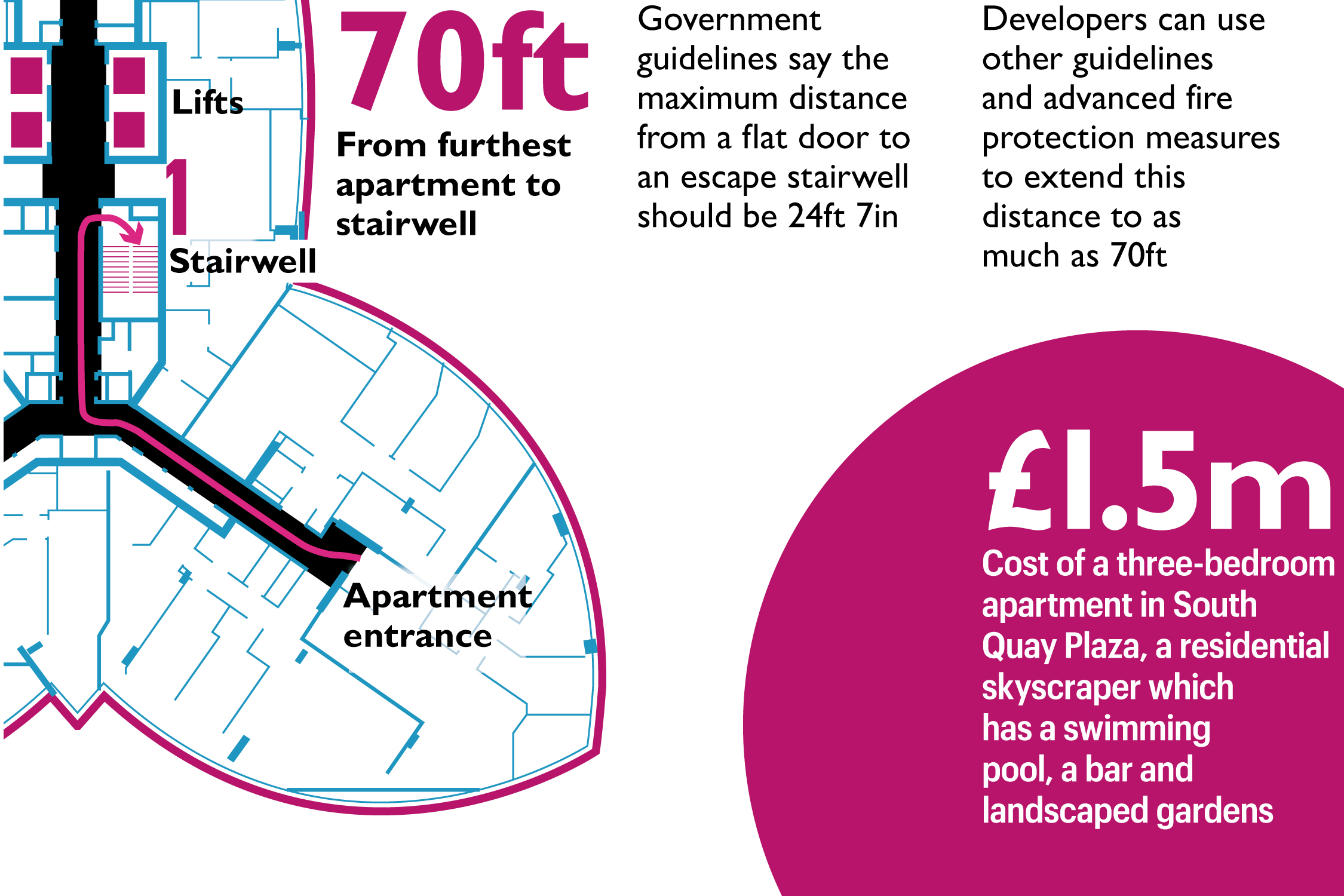 hight resolution of as one fire safety consultant wryly observed last week if you re building an office block in this country over 36ft you need two stairwells