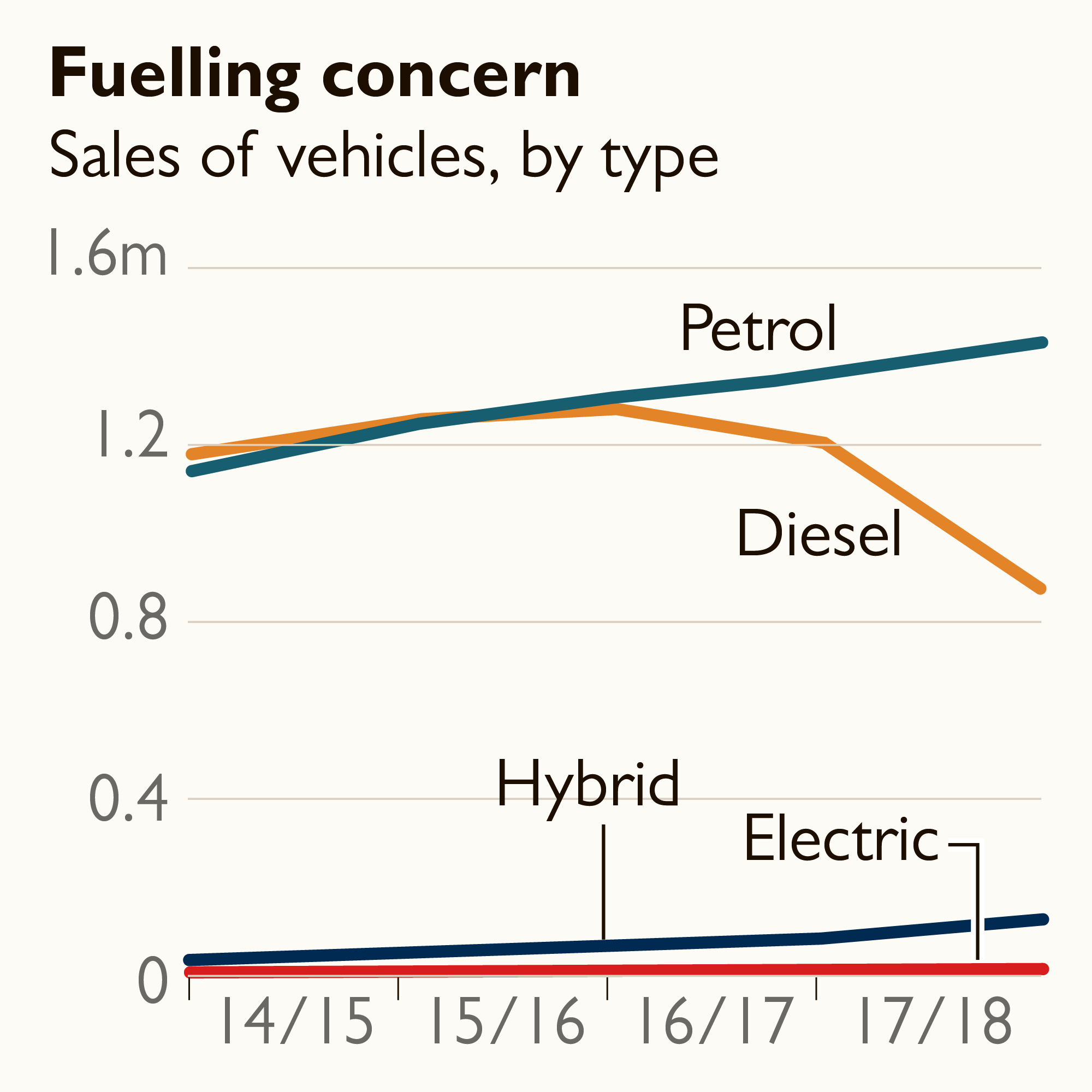 medium resolution of figures show that sales of electric cars those with no exhaust emissions increased by 7 per cent in 2017 18 compared with a year earlier with 878 more