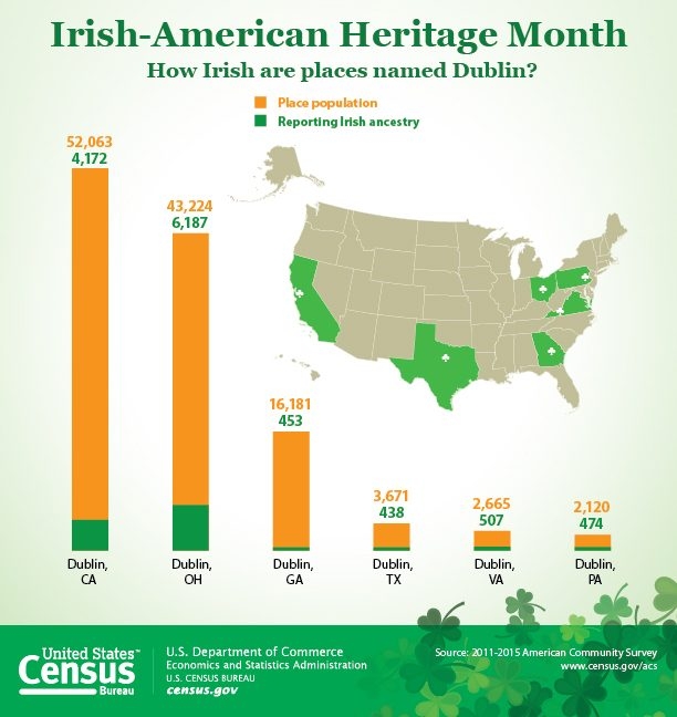 #DYK 33.1 million, or 10.8% of all Americans, have some Irish ancestry?   #StPat...