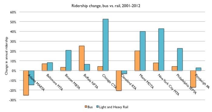 Ridership change, bus versus rail, 2001 to 2012