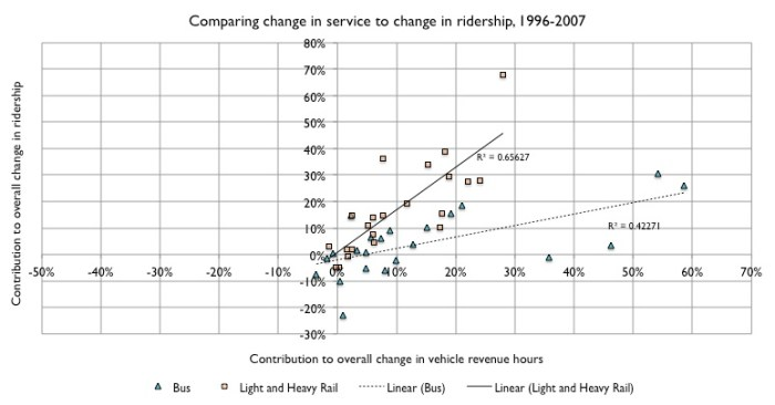 Service change versus ridership change, bus and rail, 1996 to 2007