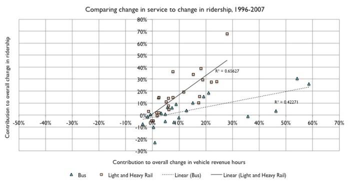 Service change versus ridership change, bus and rail, 1996 to 2007