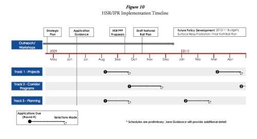 HSR Implementation Timeline