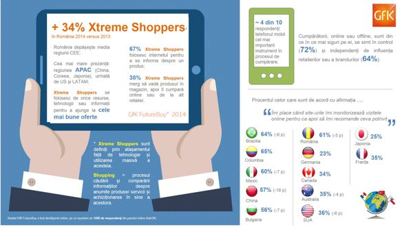 infografic GfK Future Buy_septembrie 2014