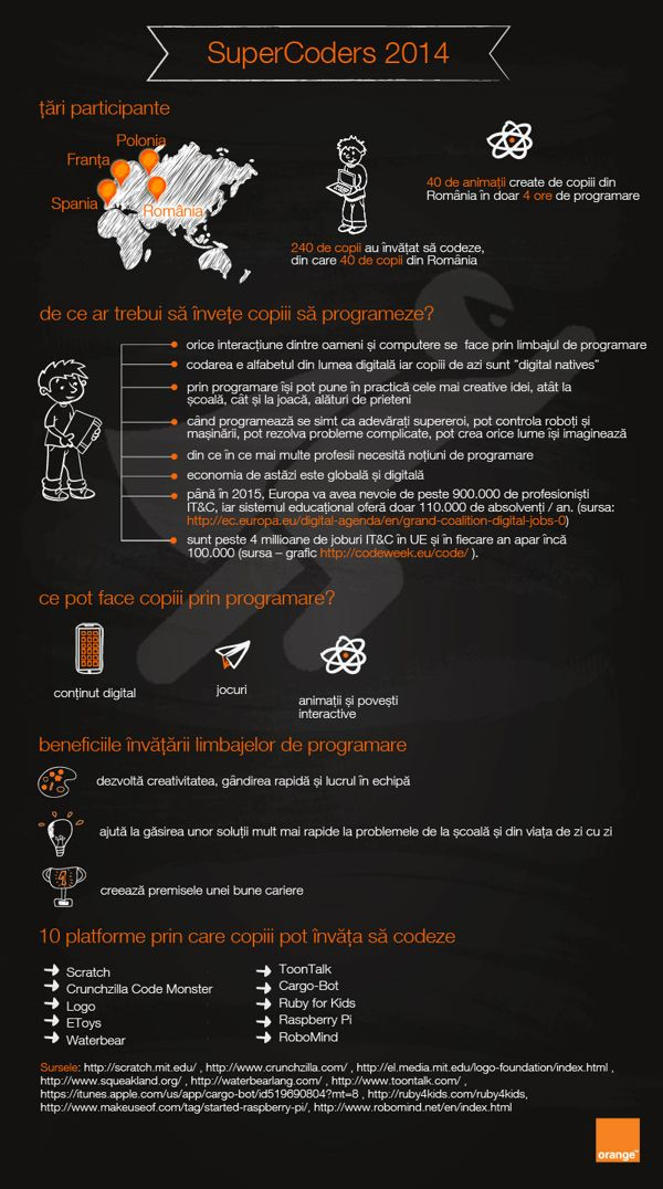 Infografic - SuperCoders