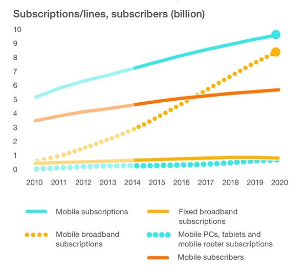 Ericsson - Fixed and mobile subscriptions