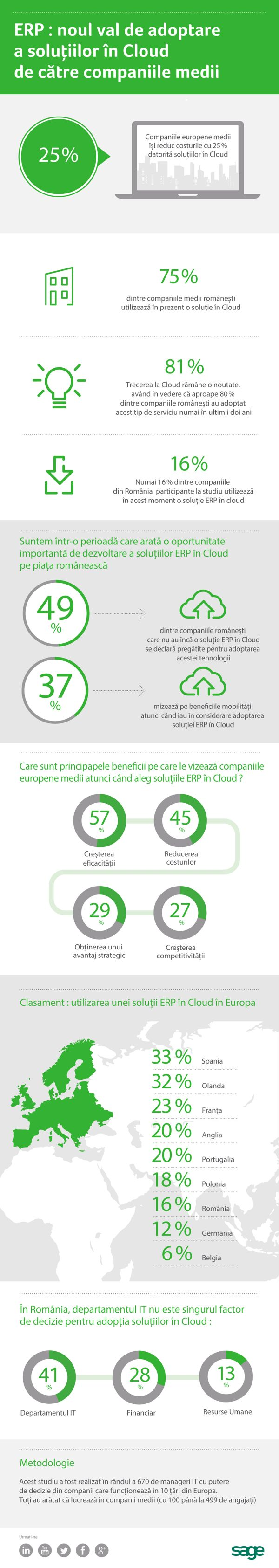 Infografic - Adoptarea solutiilor in Cloud